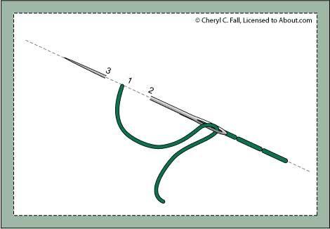 βελονιες κεντηματος α, δειτε ολες τις βελονιες κεντηματος, ενας πληρης καταλογος με τις βελονιες κεντηματος
